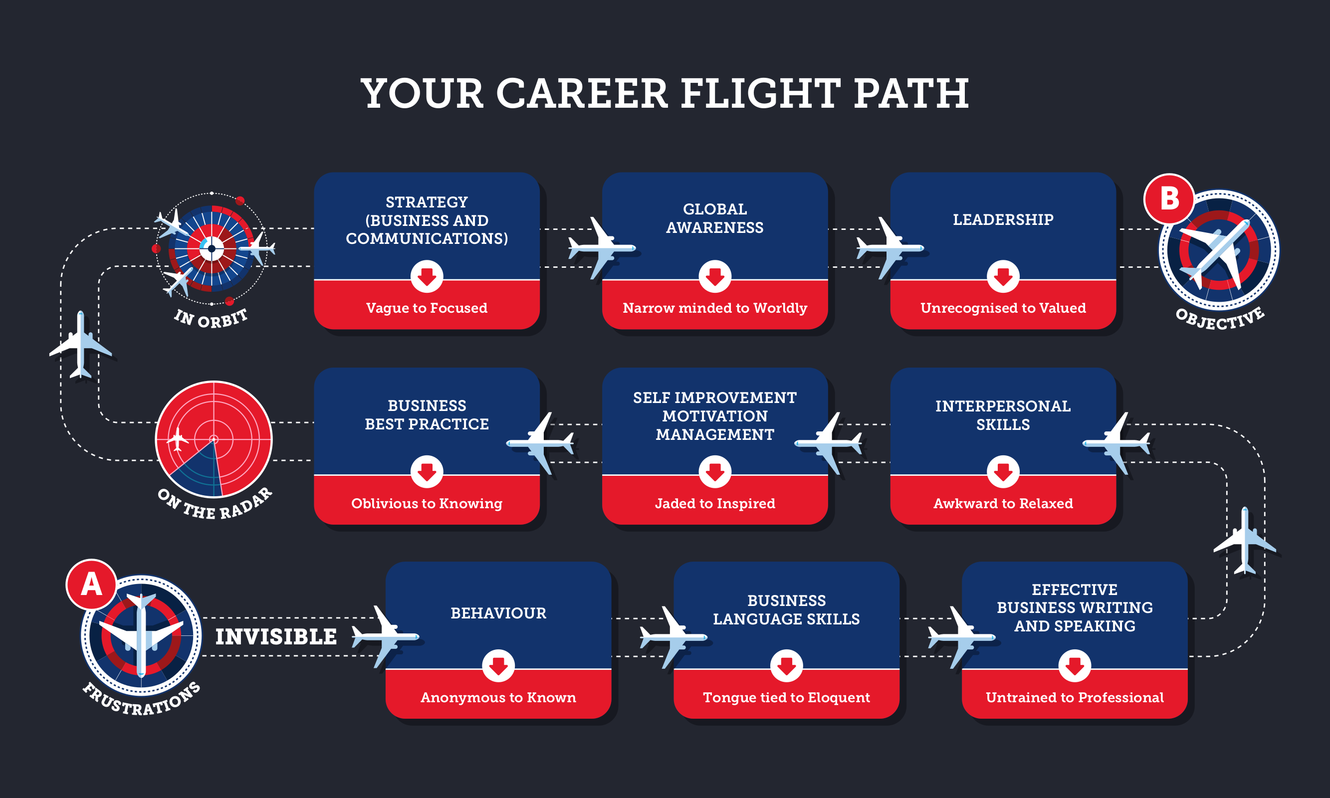 chelsea school career flight path